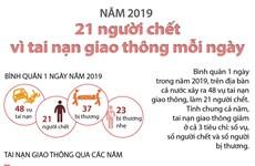 Năm 2019: 21 người chết vì tai nạn giao thông mỗi ngày