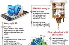 [Infographics] Những xu hướng công nghệ thế giới năm 2020