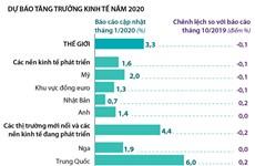 [Infographics] IMF hạ dự báo tăng trưởng toàn cầu năm 2020