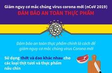 Giảm nguy cơ mắc chủng virus Corona mới: Đảm bảo an toàn thực phẩm