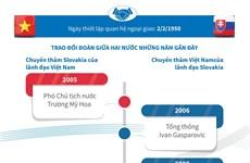 70 năm quan hệ hữu nghị truyền thống giữa Việt Nam và Slovakia