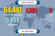 [Infographics] Diễn biến dịch bệnh COVID-19 đến 16h ngày 14/2