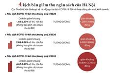 4 kịch bản giảm thu ngân sách do dịch COVID-19 của Hà Nội