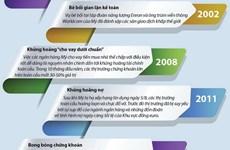 [Infographics] Những lần sụp đổ tồi tệ nhất trong lịch sử chứng khoán