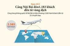 Sân bay Nội Bài đón gần 1.200 khách đến từ vùng dịch trong ngày 20/3