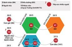 [Infographics] 25 ca mắc COVID-19 tại Bệnh viện Bạch Mai