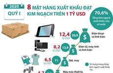 8 mặt hàng xuất khẩu đạt kim ngạch trên 1 tỷ USD trong quý 1