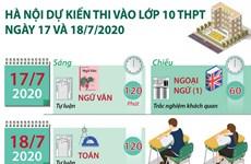 Hà Nội dự kiến lịch thi tuyển vào lớp 10 trung học phổ thông