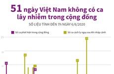 [Infographics] 51 ngày Việt Nam không có ca lây nhiễm trong cộng đồng