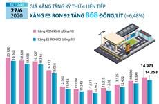 Giá xăng E5 RON 92 tăng gần 1.000 đỗng mỗi lít từ chiều 27/6