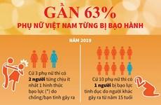 [Infographics] Gần 63% phụ nữ Việt Nam từng bị bạo hành