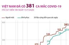 Tính đến 18 giờ ngày 15/7, Việt Nam đã có 381 ca mắc COVID-19