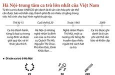 [Infographics] Hà Nội - Trung tâm ca trù lớn nhất của Việt Nam