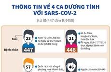 Thông tin về 4 ca dương tính với Sars-CoV-2 (từ BN447 đến BN450)