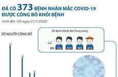 Đã có 373 bệnh nhân mắc COVID-19 được công bố khỏi bệnh