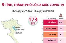 [Infographics] Chín tỉnh, thành phố có ca mắc COVID-19