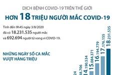 [Infographics] Hơn 18 triệu người trên thế giới mắc COVID-19