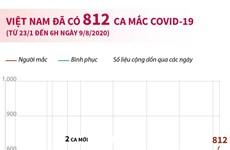 Tính đến 6 giờ ngày 9/8, Việt Nam đã có 812 ca mắc COVID-19