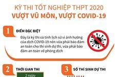Kỳ thi tốt nghiệp THPT 2020: Vượt vũ môn, vượt COVID-19