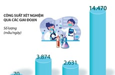 Việt Nam xét nghiệm RealTime-PCR COVID-19 tối đa 46.000 mẫu mỗi ngày