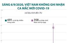 Sáng 6/9, Việt Nam không ghi nhận ca mắc COVID-19 mới