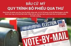 [Infographics] Bầu cử Mỹ: Quy trình bỏ phiếu qua thư