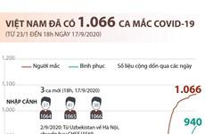 Tính đến 18 giờ ngày 17/9, Việt Nam đã có 1.066 ca mắc COVID-19