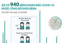 Đã có 940 bệnh nhân mắc COVID-19 được công bố khỏi bệnh