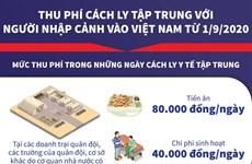 Thu phí cách ly tập trung với người nhập cảnh vào Việt Nam từ 1/9