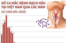 [Infographics] Số ca mắc bệnh bạch hầu tại Việt Nam qua các năm