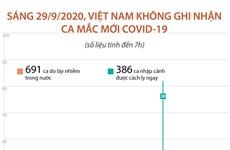 Sáng 29/9, Việt Nam không ghi nhận ca mắc COVID-19 mới