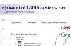 Đến 6 giờ ngày 1/10, Việt Nam đã có 1.095 ca mắc COVID-19