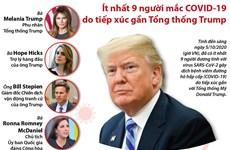 Ít nhất 9 người mắc COVID-19 do tiếp xúc gần Tổng thống Trump