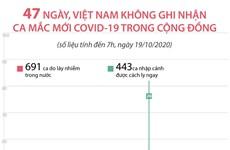 Việt Nam không ghi nhận ca mắc mới COVID-19 trong cộng đồng