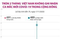 Tròn 2 tháng Việt Nam không có ca mắc mới COVID-19 trong cộng đồng