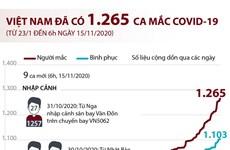 [Infographics] Việt Nam đã ghi nhận 1.265 ca mắc COVID-19