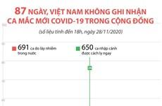 87 ngày Việt Nam không ghi nhận ca mắc COVID-19 trong cộng đồng