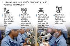 [Infographics] Chỉ số sản xuất toàn ngành công nghiệp khởi sắc