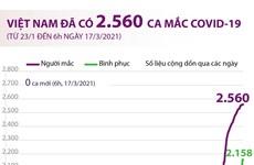 Đến sáng 17/3, Việt Nam đã ghi nhận 2.560 ca mắc COVID-19