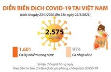 Diễn biến dịch COVID-19 tại Việt Nam tính đến ngày 22/3