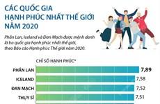 [Infographics] Các quốc gia hạnh phúc nhất thế giới năm 2020