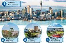 [Infographics] 10 thành phố đáng sống nhất trong đại dịch COVID-19