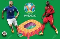 [Infographics] Tứ kết EURO 2020: Tương quan lực lượng trận Italy-Bỉ