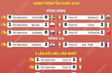 [Infographics] Tứ kết EURO 2020: Tây Ban Nha-Thụy Sĩ