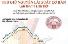 [Infographics] Fed giữ nguyên lãi suất cơ bản lần thứ 11 liên tiếp