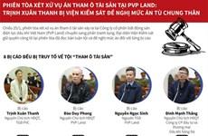 [Infographics] Trịnh Xuân Thanh bị đề nghị mức án tù chung thân