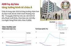 [Infographics] ADB hạ dự báo tăng tưởng kinh tế châu Á