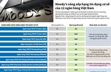 Moody's nâng xếp hạng tín dụng cơ sở của 12 ngân hàng Việt Nam