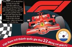 [Infographics] Việt Nam trở thành quốc gia thứ 22 đăng cai giải F1