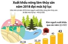 [Infographics] Xuất khẩu nông lâm thủy sản năm 2018 đạt mức kỷ lục